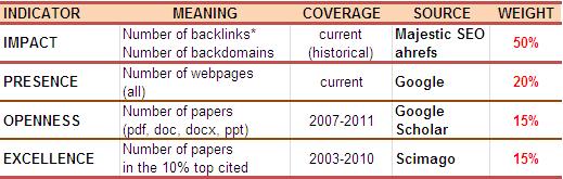 Perhitungan Peringkat di Webometrics