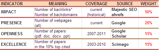 metodologi webometrics