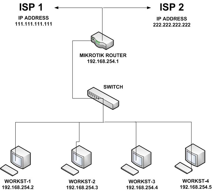 how to change isp ip address